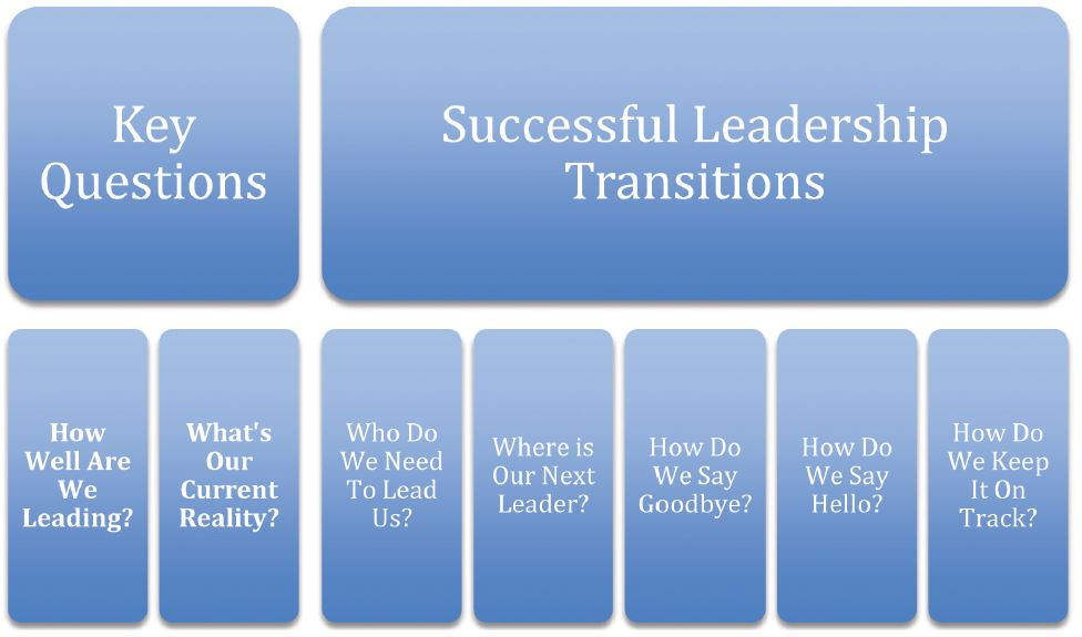 Succession Planning For Successful Leadership Transitions In Faith