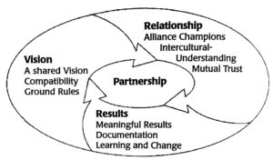 vision-relationship-results-copy
